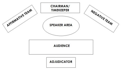 first speaker debate template - standard operating procedures debating sa incorporated